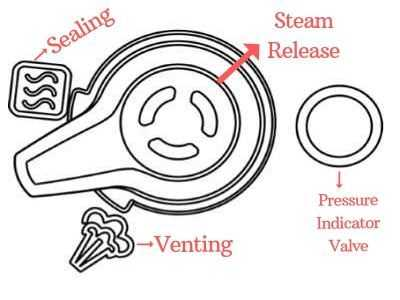 steam-release-handle-diagram